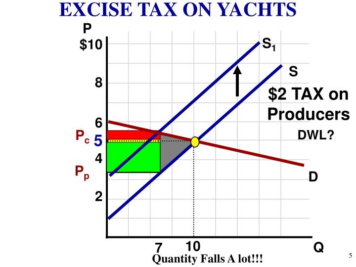 EXCISE TAX ON YACHTS