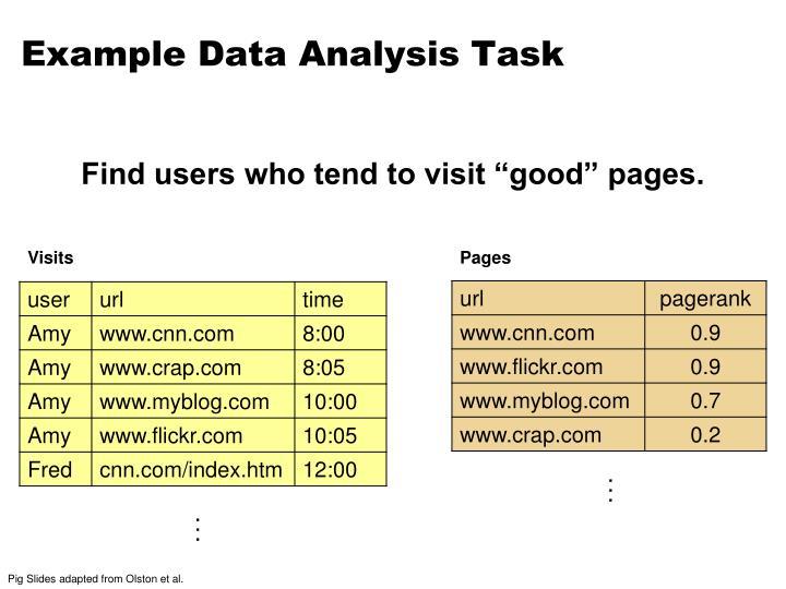 Example Data Analysis Task