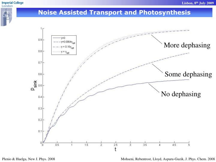 Noise Assisted Transport and Photosynthesis