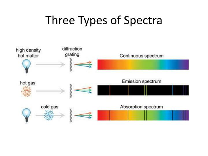 Ppt - Three Types Of Spectra Powerpoint Presentation, Free -3011