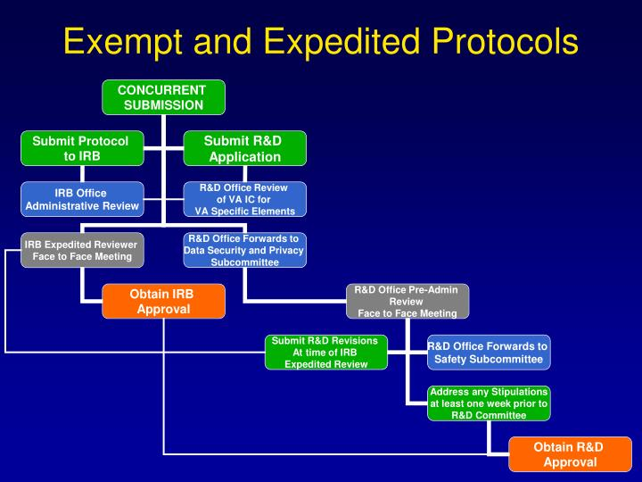 exempt and expedited protocols n.