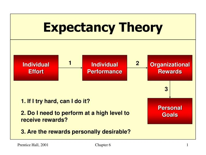 theory of expectancy The expectancy theory was proposed by victor vroom of yale school of management in 1964 vroom stresses and focuses on outcomes, and not on needs unlike maslow and herzberg.