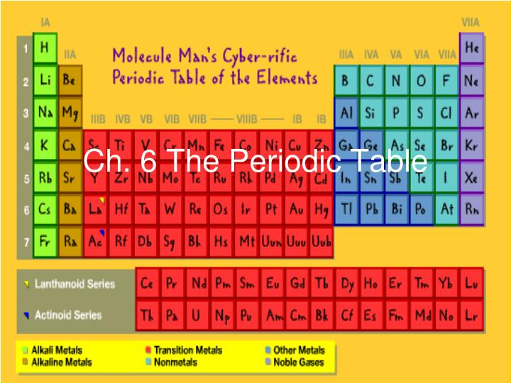 Ppt Ch 6 The Periodic Table Powerpoint Presentation Id