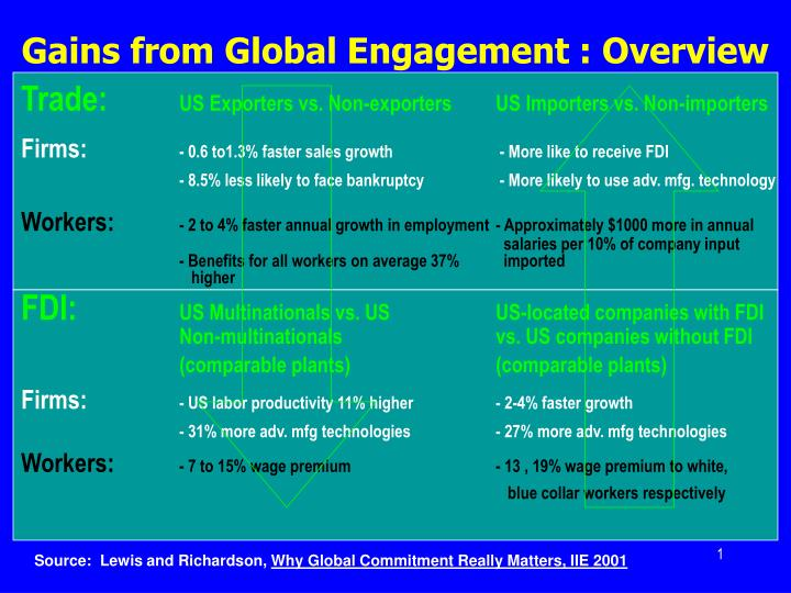 gains from global engagement overview n.