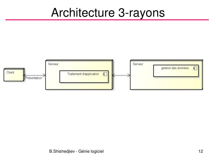 Architecture 3-rayons