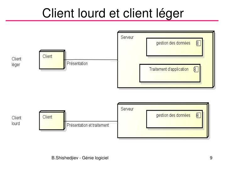 Client lourd et client léger