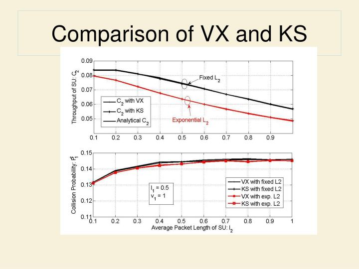 Comparison of VX and KS