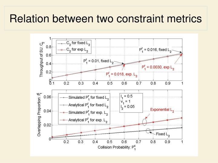 Relation between two constraint metrics
