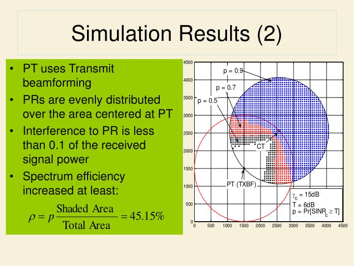 Simulation Results (2)