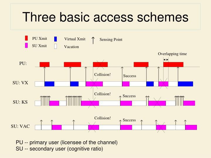 Three basic access schemes
