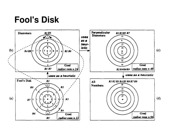 Fool's Disk