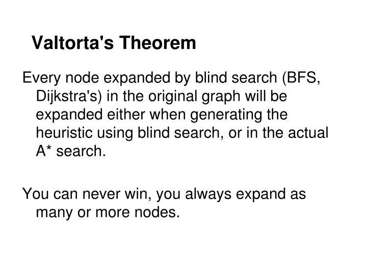Valtorta s theorem