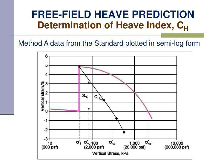 FREE-FIELD HEAVE PREDICTION