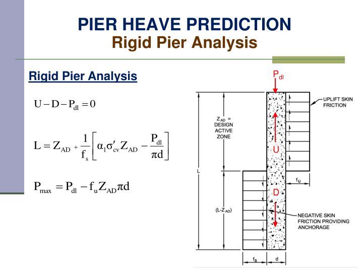 PIER HEAVE PREDICTION