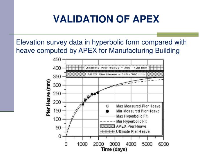 VALIDATION OF APEX
