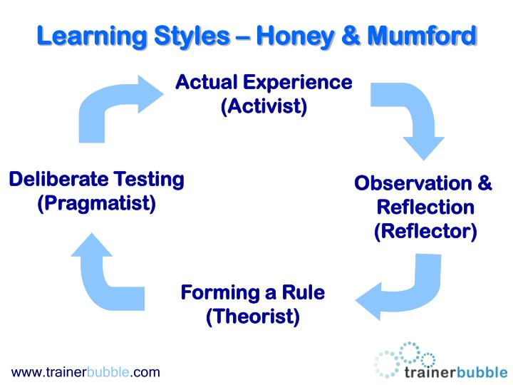 honey and mumford reflection The learning style questionnaire (lsq) the lsq was developed by peter honey and alan mumford and is based upon david kolb's learning cycle.