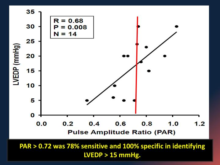 PAR > 0.72 was 78% sensitive and 100% specific in identifying LVEDP > 15 mmHg.