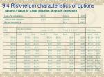 9 4 risk return characteristics of options27
