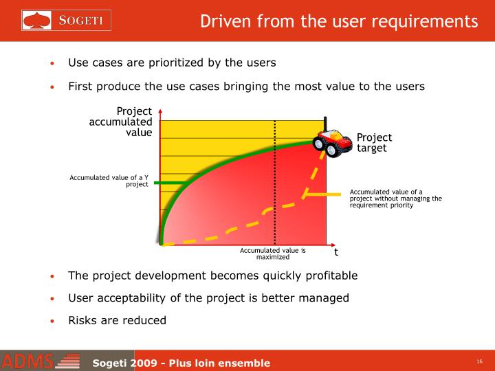 Driven from the user requirements