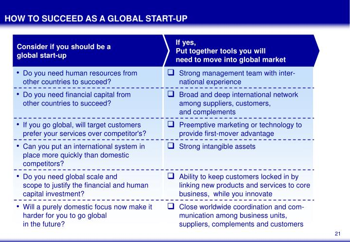 HOW TO SUCCEED AS A GLOBAL START-UP