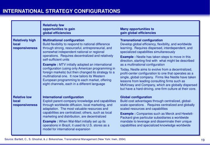 INTERNATIONAL STRATEGY CONFIGURATIONS