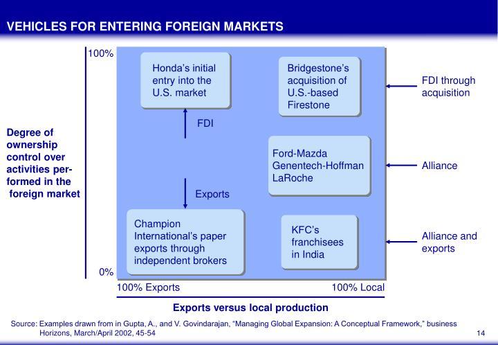 Honda's initial entry into the U.S. market
