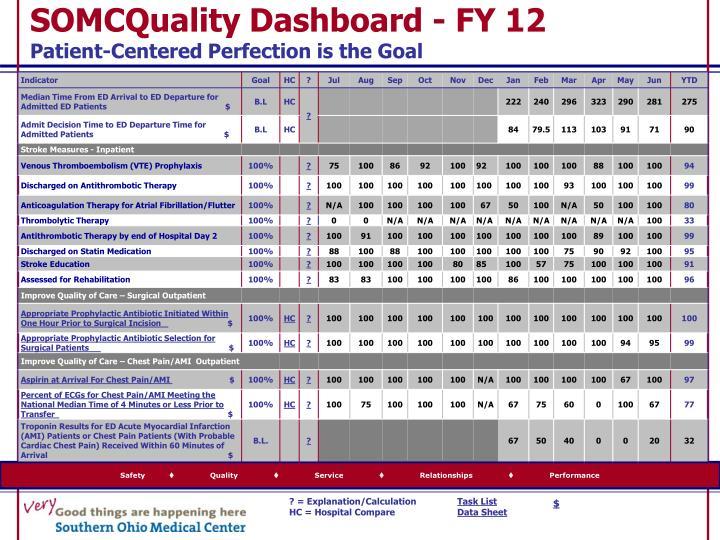 SOMCQuality Dashboard - FY 12