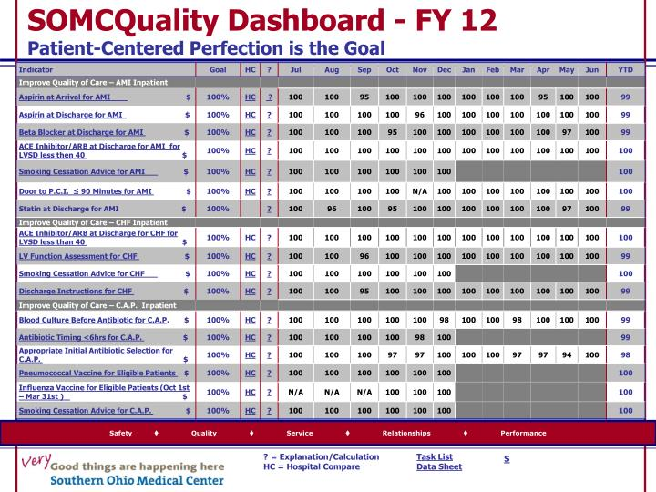 Somcquality dashboard fy 12 patient centered perfection is the goal