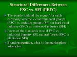 structural differences between fsc vs sfi pefc
