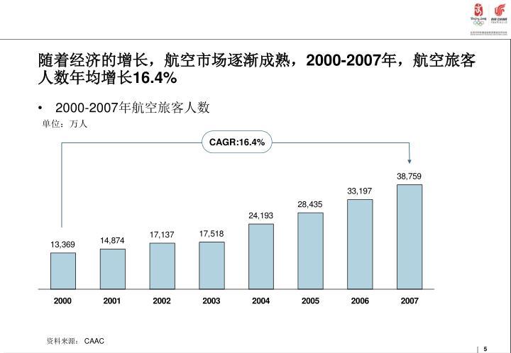 随着经济的增长,航空市场逐渐成熟,