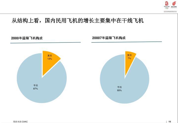 从结构上看,国内民用飞机的增长主要集中在干线飞机