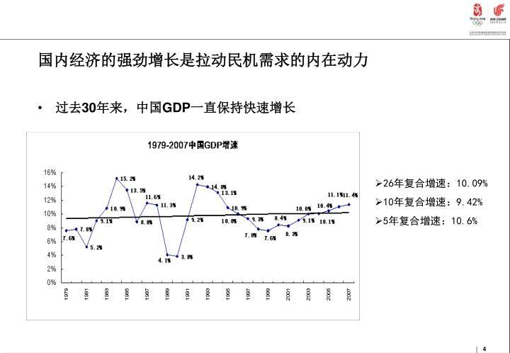 国内经济的强劲增长是拉动民机需求的内在动力