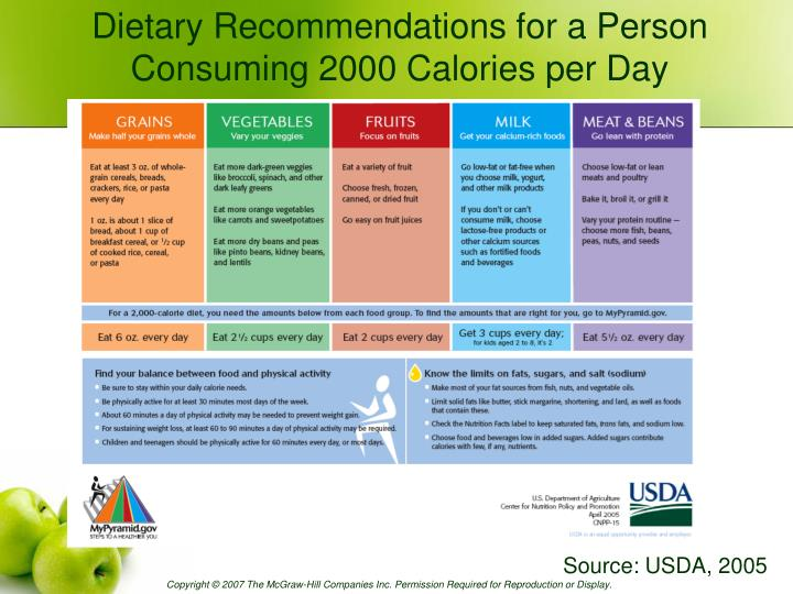 Dietary Recommendations for a Person Consuming 2000 Calories per Day