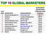 top 10 global marketers