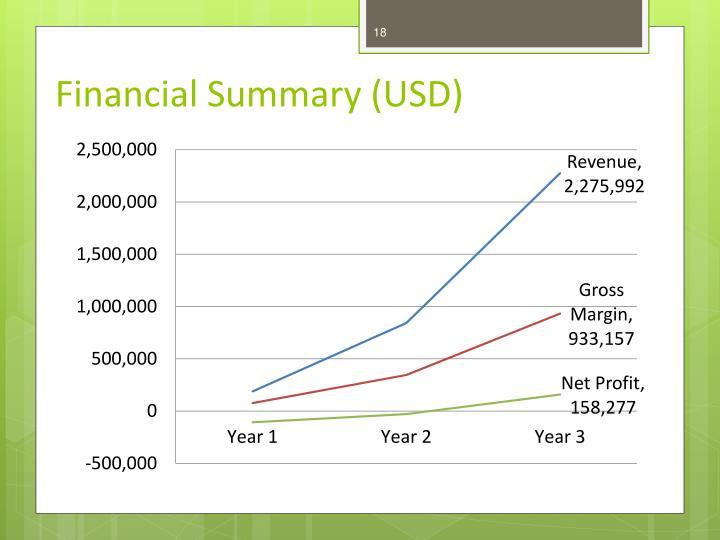 Financial Summary (USD)