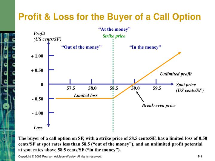 profit loss for the buyer of a call option
