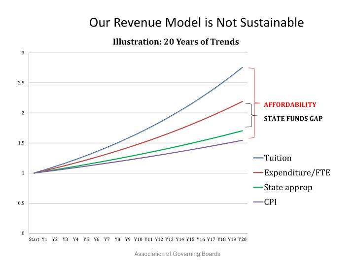Our Revenue Model is Not Sustainable