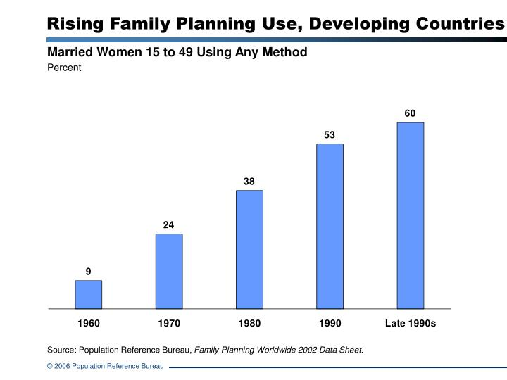 rising family planning use developing countries n.