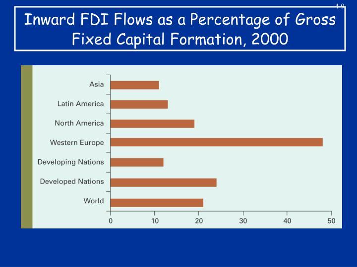 Inward FDI Flows as a Percentage of Gross Fixed Capital Formation, 2000