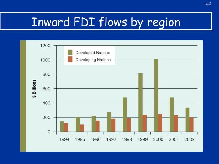 Inward FDI flows by region