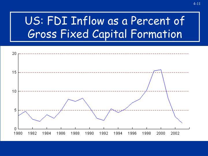 US: FDI Inflow as a Percent of
