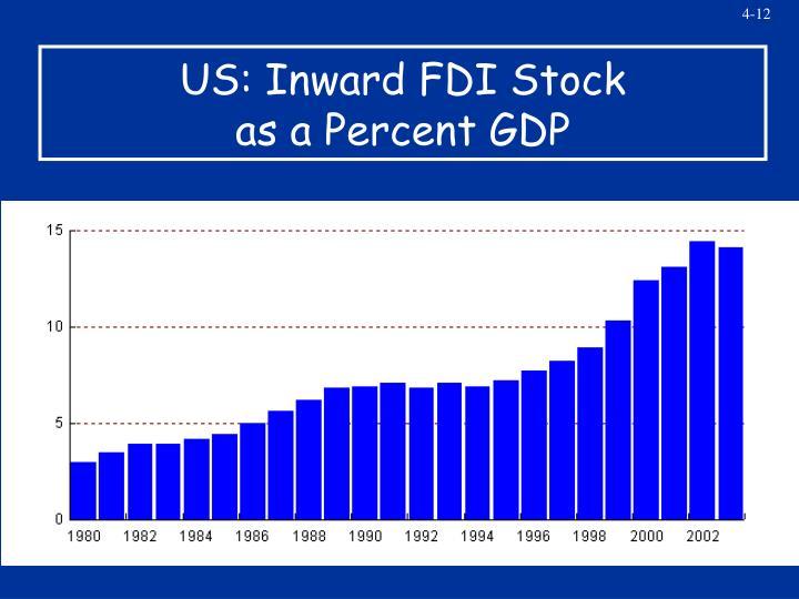 US: Inward FDI Stock