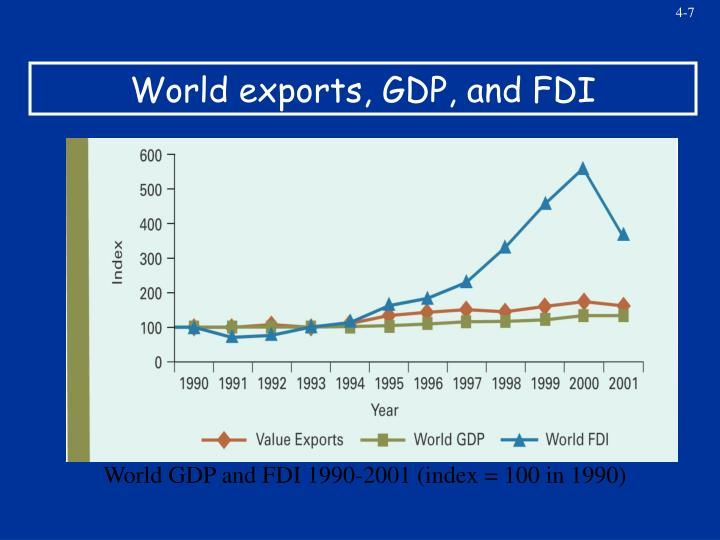World exports, GDP, and FDI