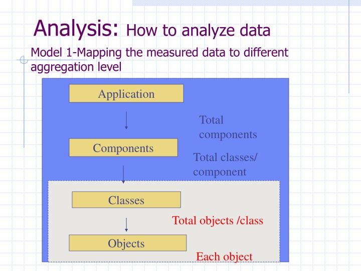 Model 1-Mapping the measured data to different aggregation level