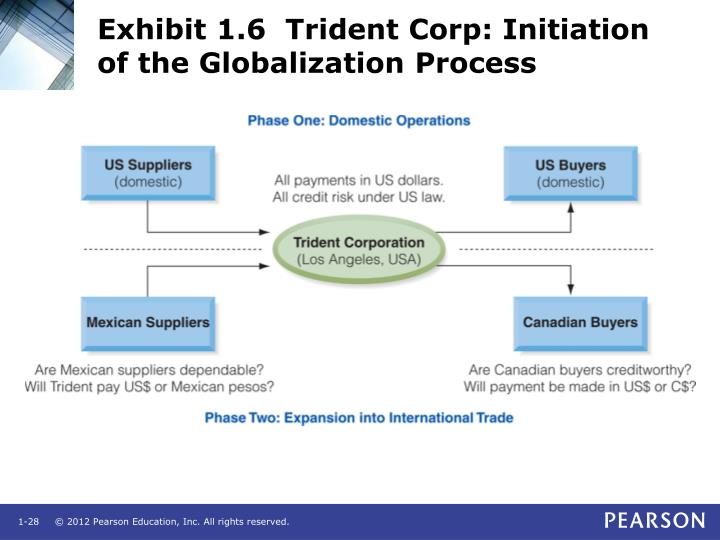 Exhibit 1.6  Trident Corp: Initiation of the Globalization Process