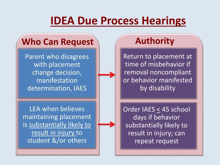 IDEA Due Process Hearings