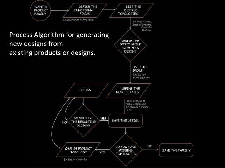 Process Algorithm for generating