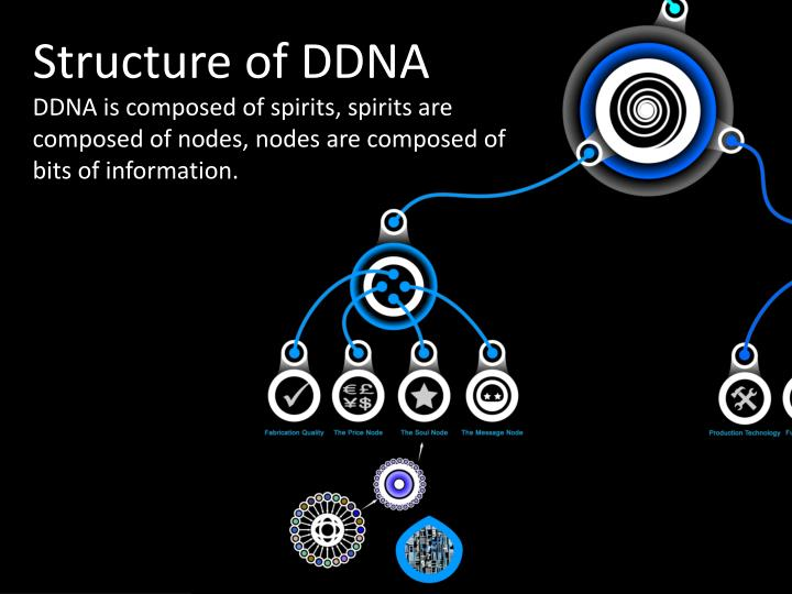 Structure of DDNA