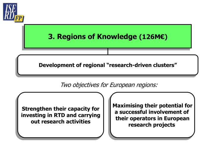 3. Regions of Knowledge