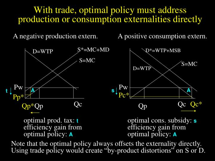 With trade, optimal policy must address production or consumption externalities directly